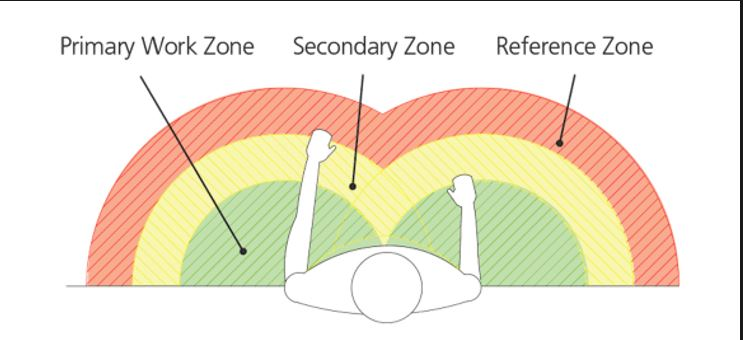 Power Zone Ergonomics: How to Apply to Your Posture at Work